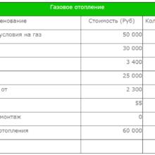 Сравнительная таблица с другими видами отопления