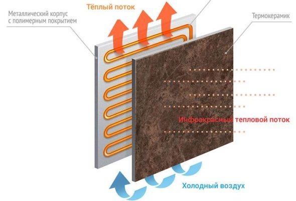 Принцип работы керамического обогревателя Ecostone