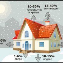 Чем лучше утеплять дом?!
